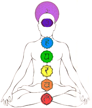 Chakras-principais